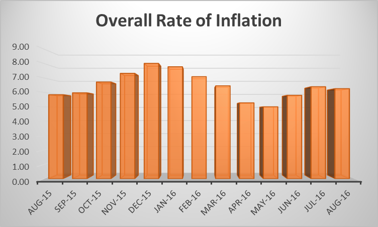 inflation and index number