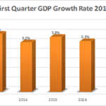 Quarterly Gross Domestic Product Report First Quarter 2017