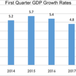 Quarterly Gross Domestic Product Report First Quarter, 2018