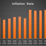 CPI and rates of inflation for February 2019