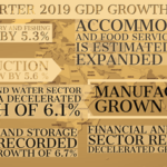 Quarterly Gross Domestic Product Report First Quarter, 2019
