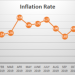 Consumer Price Indices and Inflation Rates for December 2019